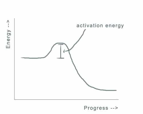 activation-energy-2